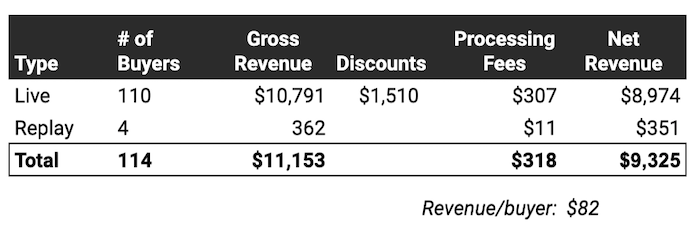 A table with # of buyers, revenue (gross and net) representing 9,325 in total sales.