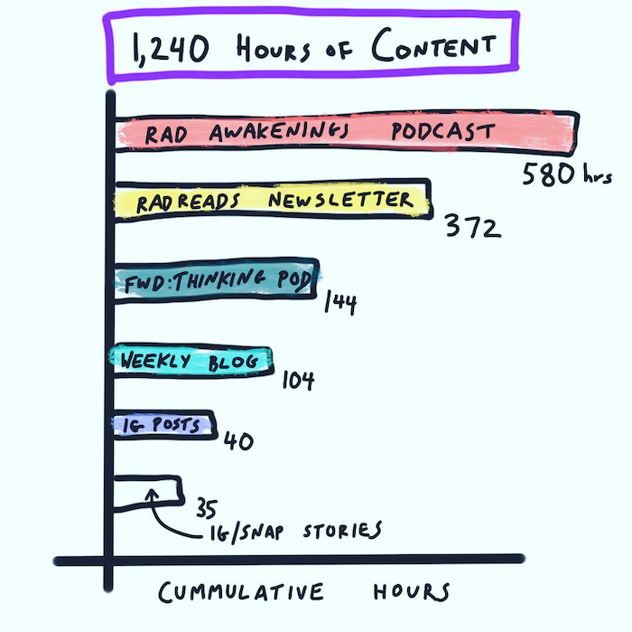 1,240 hours of content creation