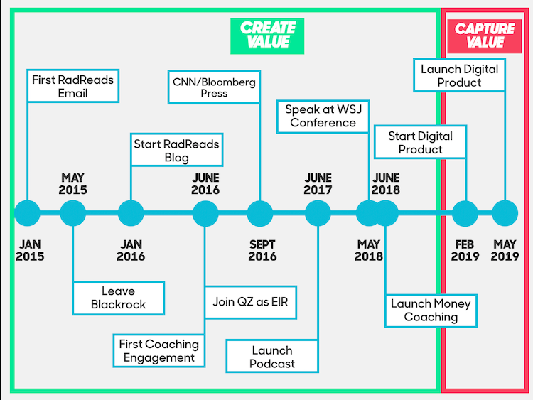 The create vs. capture timeline to launching the RadReads online course.