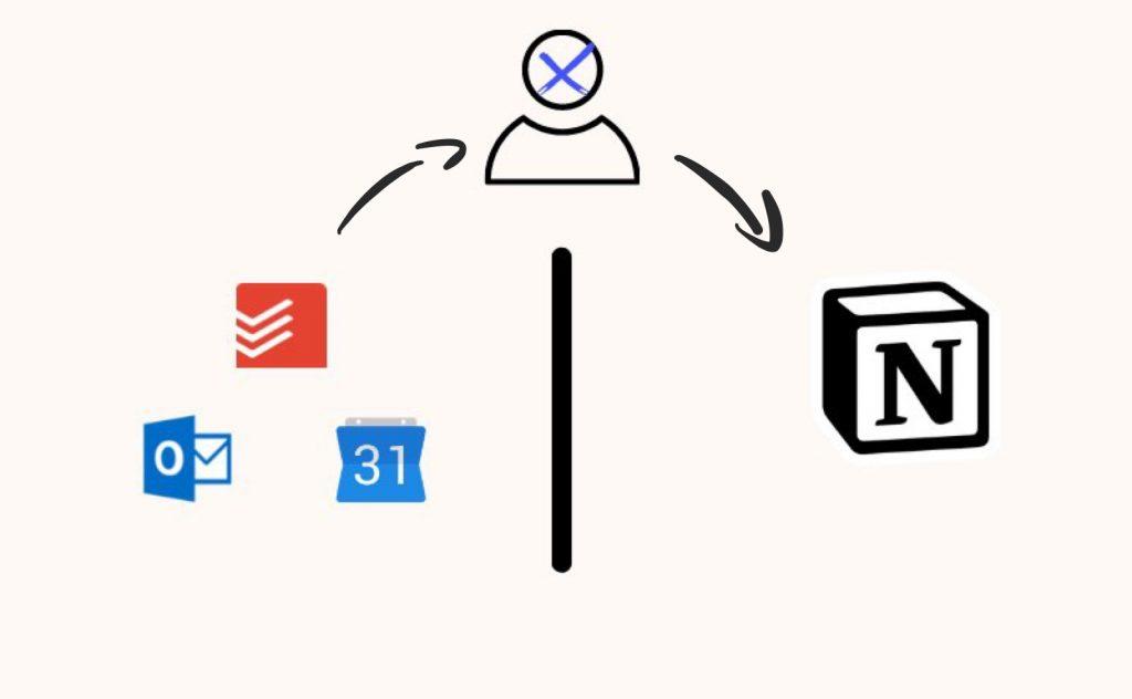 Notion API Power